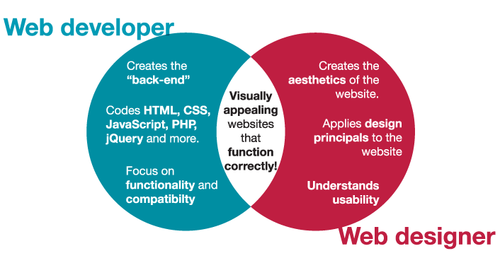The Role of a Typical Web Developer - Web Developer Job ...