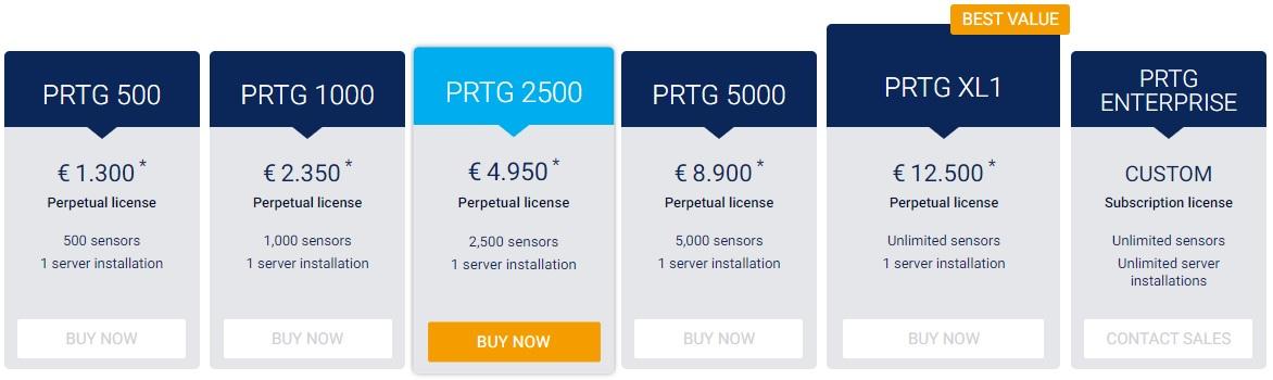 PRTG Cost